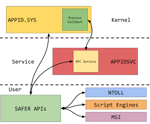 The various interactions between components in AppLocker.