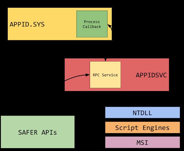 The various interactions between components in AppLocker.