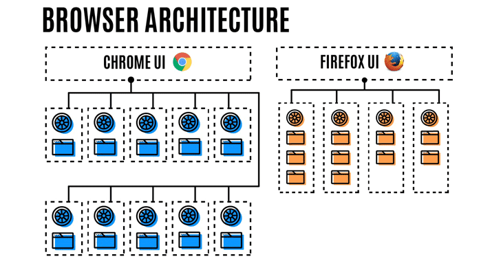 firefox-processes-v-Chrome
