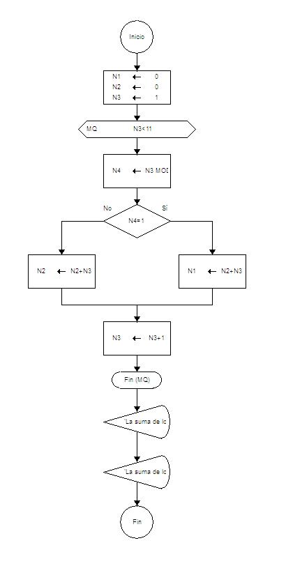 Compsittes diagrama de flujo suma de numero pares impares ciclo fin ccuart Gallery