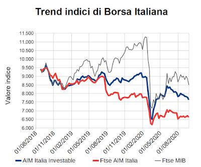 Trend indici di Borsa Italiana al 25 settembre 2020
