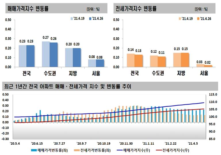 2021년 4월 넷째 주 아파트 가격동향, 매매 0.23% 상승, 전세 0.13% 상승