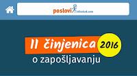 http://www.advertiser-serbia.com/poslovi-infostud-com-analiza-trendova-na-trzisu-rada-u-2016-godini/