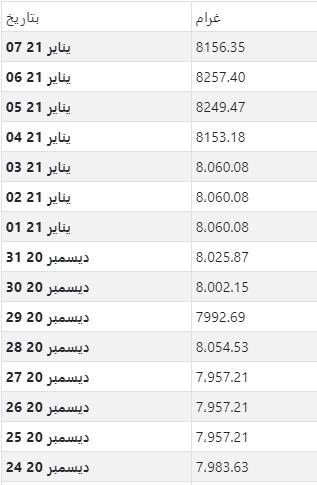 أسعار الذهب اليومية بالدينار الجزائري لكل جرام