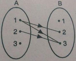 gambar range relasi  A ke B