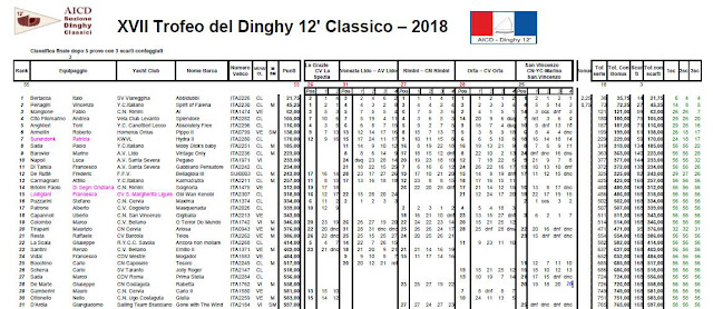 http://www.dinghy12classico.it/images/schede/492contents_allegato.pdf