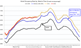 Hotels: Occupancy Rate Tracking just behind Record Year