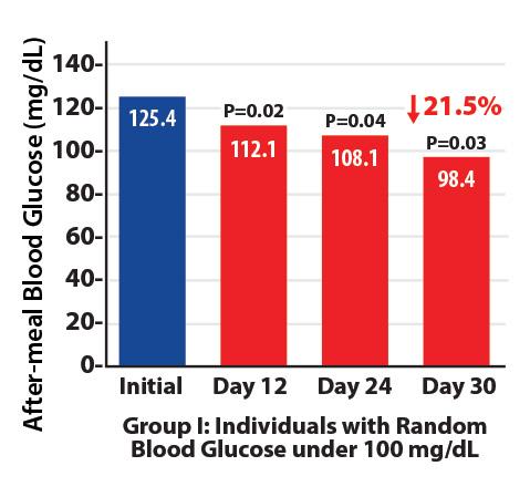 Диаграмма группы I - глюкоза ниже 100 мг/дл
