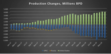 Many Shale Companies Are Already On The Brink Of Bankruptcy | OilPrice.com