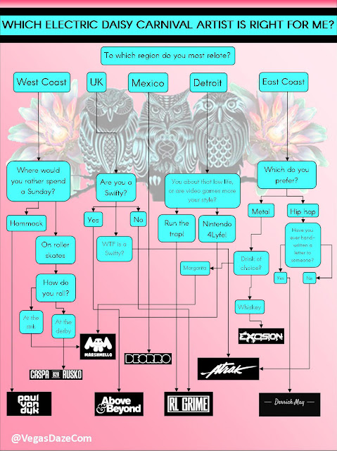 Which EDC Artist Is Right for You? Use Our Handy Flowchart to Find Out