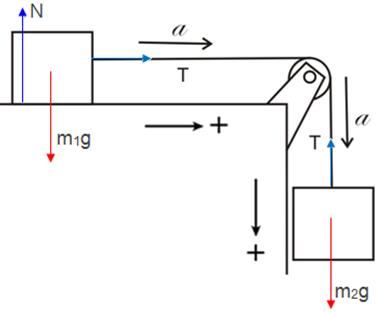 Sistem dua balok pada meja licin ayo sekolah fisika balok 1 balok 1 dipercepat arah sumbu x positif ccuart Image collections