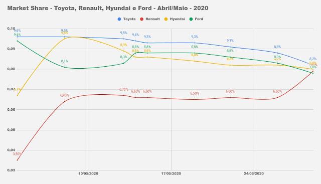 Market share - montadoras do Brasil - maio de 2020