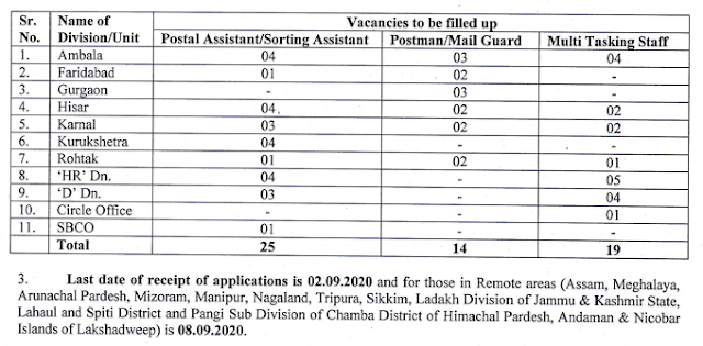 Haryana Postal Circle Recruitment 2020 - 58 Post Vacancy for Postal Assistant/ Sorting Assistant, Postman/ Mail Guard