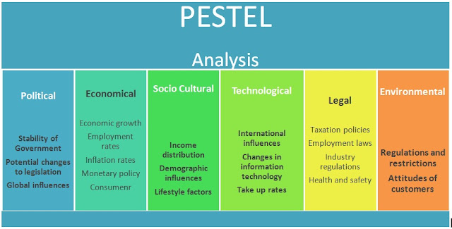 Pestel analysis of wine industry | Essay Academic Service