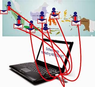 system sms gateway