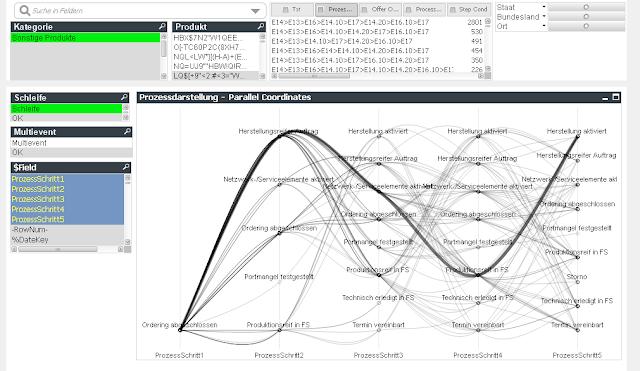 QlikView - Parallel Coordinates für Prozessdarstellung