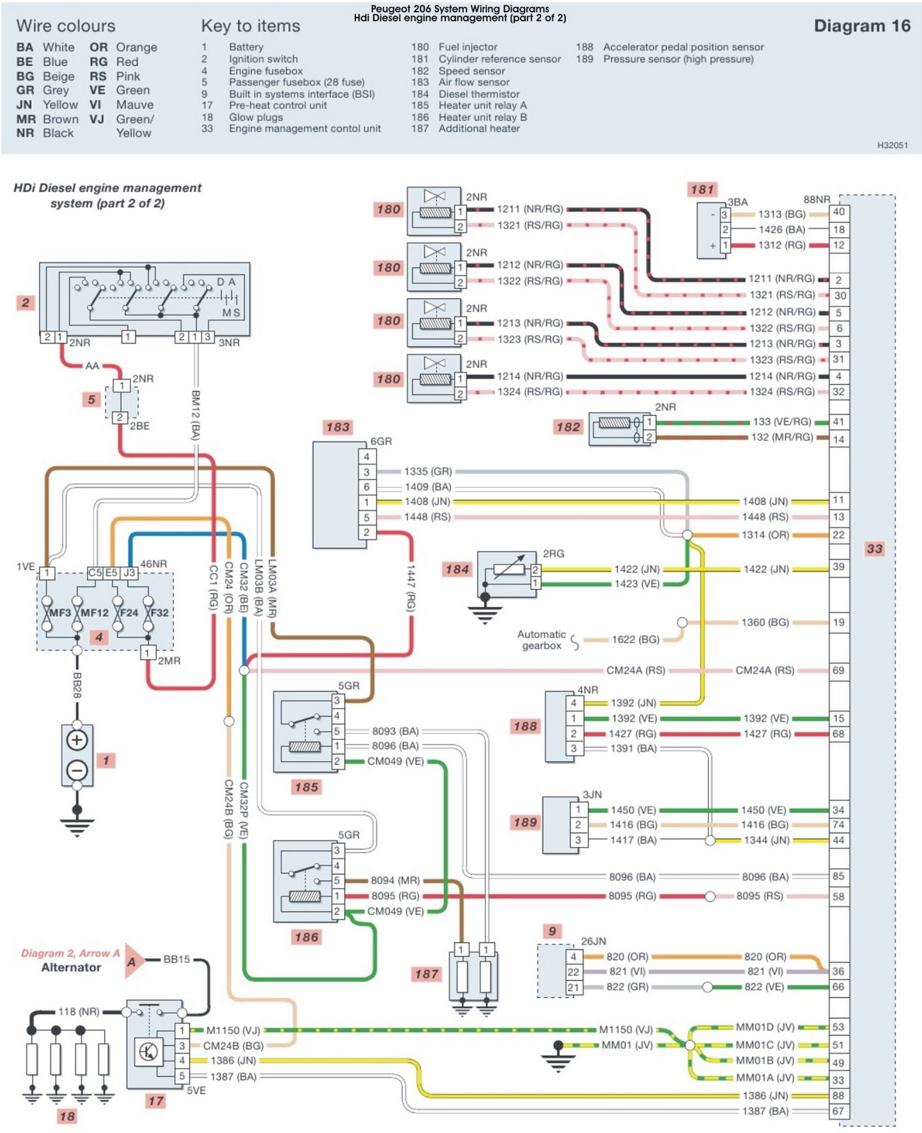 Peugeot 206 HDi Diesel Engine Management System part 2 Wiring Diagrams | Schematic Wiring
