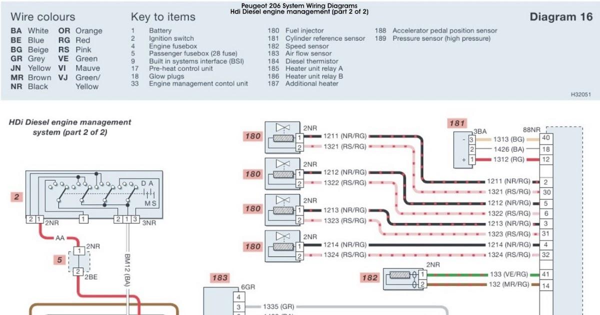 Peugeot 206 HDi Diesel Engine Management System part 2