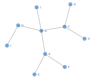 TagTeam :: Quick and Simple D3 Network Graphs from R - R-bloggers
