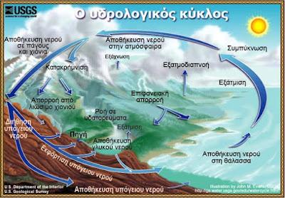 Ν. Λυγερός: Το Νερό ως Πηγή Ζωής. Ανθρώπινη πολυκυκλικότητα νερού (Βίντεο)
