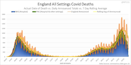 England COVID Deaths chart from RP131 on Twitter
