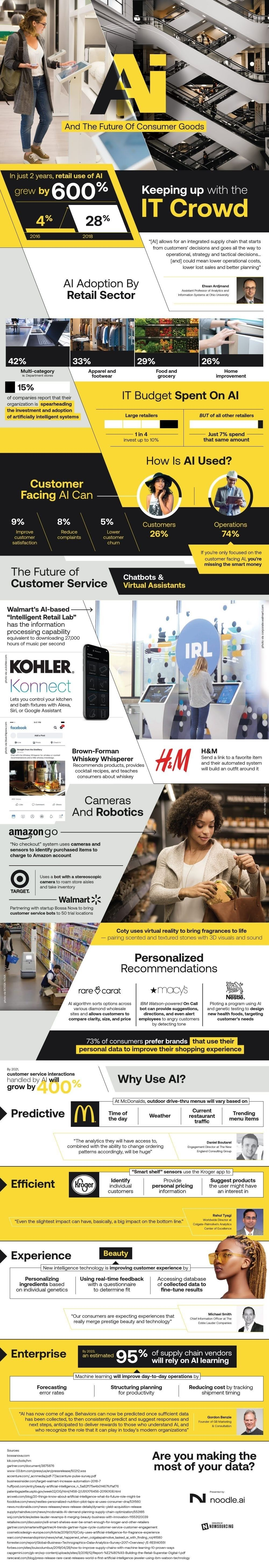 Retail And The Adoption Of AI #infographic