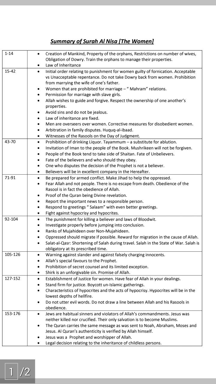 Quran Studies Journal: Summary of Surah An Nisa