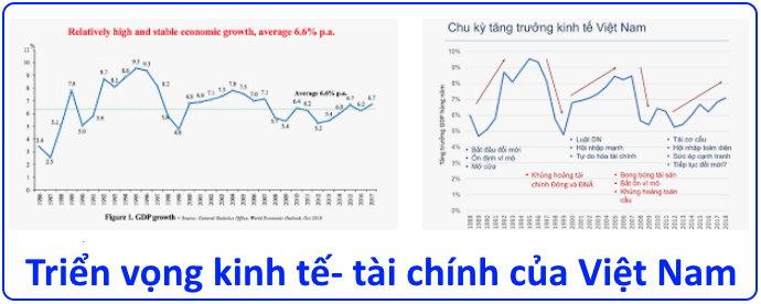 Triển vọng kinh tế- tài chính của Việt Nam