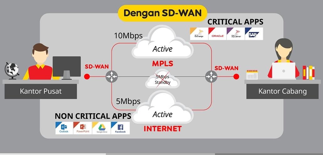 Managed SD-WAN Indosat Ooredoo