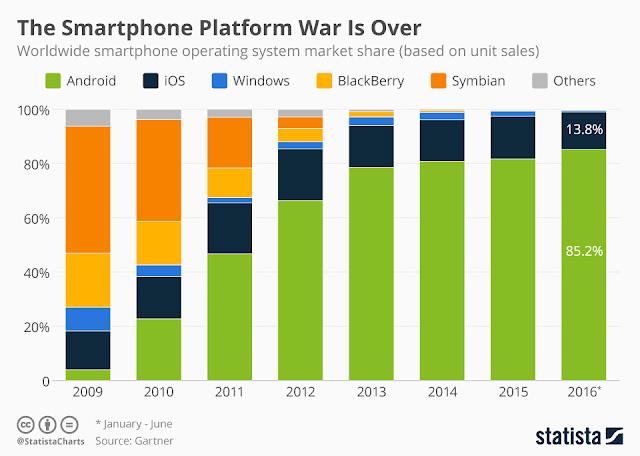 Android Gana la Guerra de Sistemas Operativos para Móviles