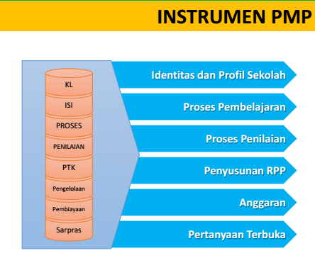 Download Instrumen PMP 2018 Revisi Terbaru GRATIS