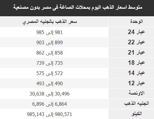 سعر الذهب اليوم فى مصر 13-8-2020 اسعار الذهب بمحلات الصاغة