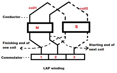 d c machine armature windings electrical engineering. Black Bedroom Furniture Sets. Home Design Ideas