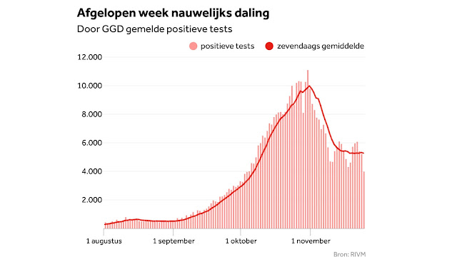 انخفاض مستمر في اصابات كورونا في هولندا للأسبوع الثاني على التوالي