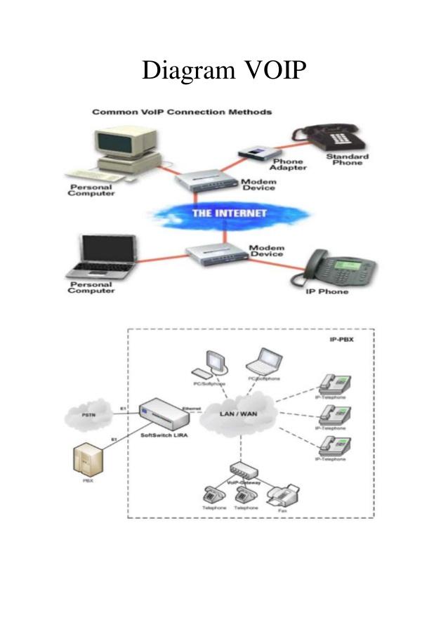 Bab 16 diagram rangkaian operasi komunikasi voip komputer terapan berikut ini merupakan proses kerja diagram voip sederhana 1 computer client 1 mendial computer client 2 dengan memanfaatkan layanan yang diberikan oleh ccuart Images