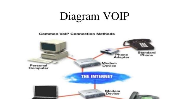 Bab 16 diagram rangkaian operasi komunikasi voip komputer terapan bab 16 diagram rangkaian operasi komunikasi voip komputer terapan dan komunikasi data ccuart Images