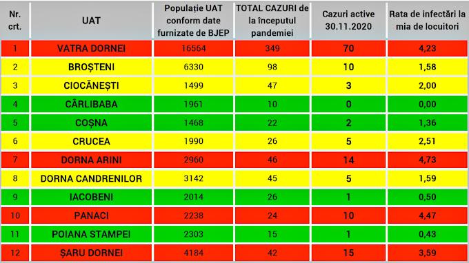 Rata de infectare Covid-19 în Vatra Dornei, localitățile limitrofe și restul județului Suceava - 30.11.2020