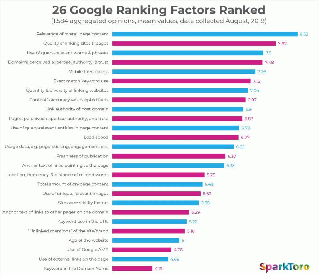 fattori posizionamento SEO per una consulenza di web marketing strategica