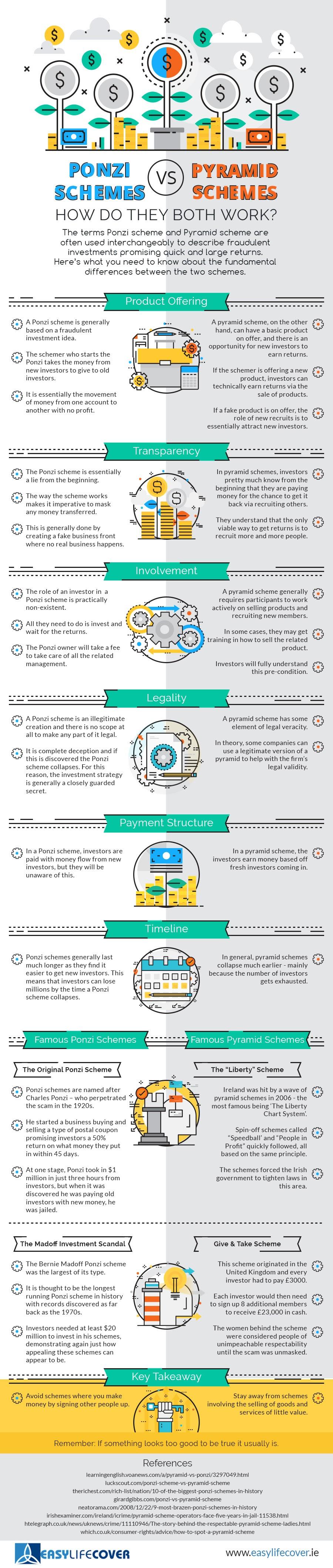 ponzi-schemes-vs-pyramid-schemes-how-do-they-both-work-infographic