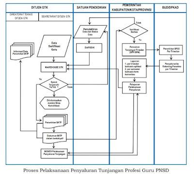 Proses Pelaksanaan Penyaluran Tunjangan Profesi Guru PNSD