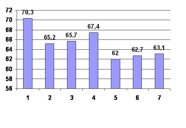 resultados ICSI