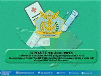 UPDATE : Data Rumah Sakit dan Klinik Terkoneksi Data Rapid Test dan PCR dengan KKP Kelas I Denpasar