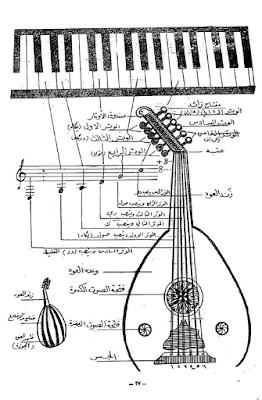 تحميل و قراءة كتاب اونلاين العود و طريقة تدريسه للموسيقار العراقي جميل بشير