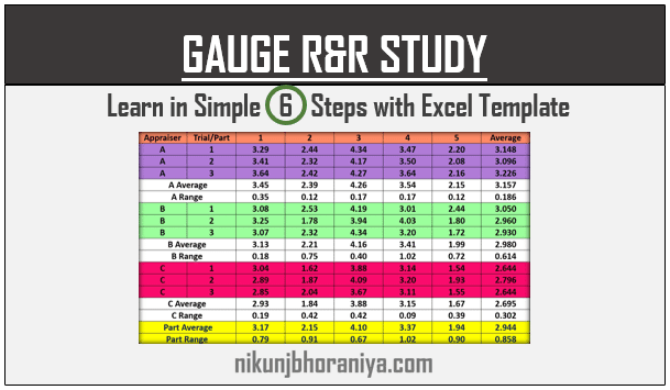 GRR Study | Gauge R&R | Explained with Excel Template