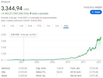 Quem acreditava na Amazon em agosto de 2001?