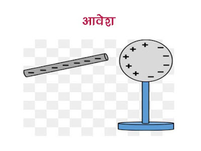Electronic Theory of Origin of Charge in Hindi