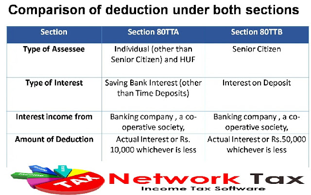 Income tax Section 80TTA and 80 TTB