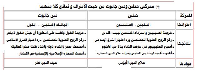 مراجعة ليلة الامتحان  نهائية للصف الثاني الثانوي | تاريخ| سؤال وجواب