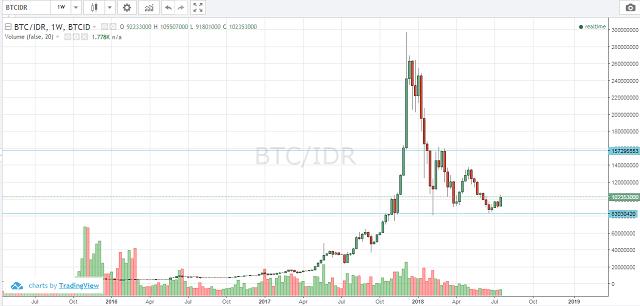 Prediksi Harga Bitcoin Dengan Analisa Teknikal