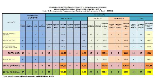 Taxa de ocupação dos leitos de UTI adulto, 100% para o SUS e 100 % para o particular, lotado os leitos para o SUS para o Vale do Ribeira (31/03)